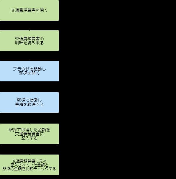 交通費精算書チェック プロセス概要