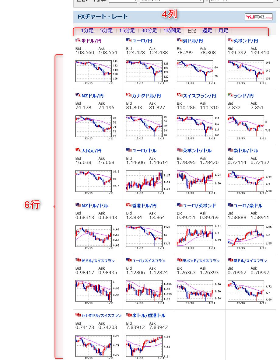 4列×6行のチャート画像