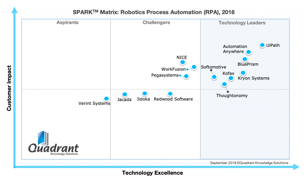SPARK Matrix Robotics Process Automation 2018