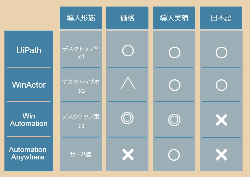 RPA比較表