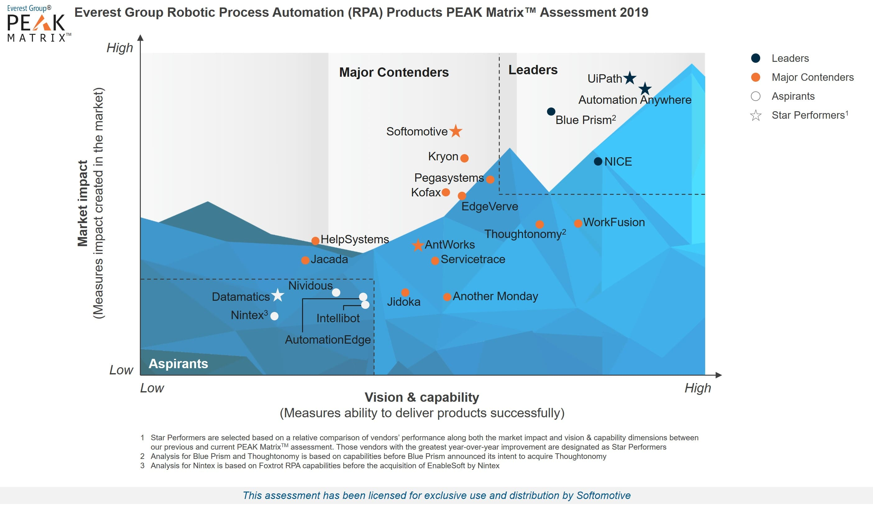 Robotic Process Automation (RPA) Products PEAK Matrix™ Assessment 2019